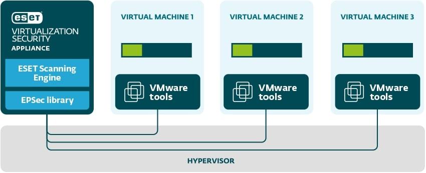 ESET Virtualization Security - működési ábra