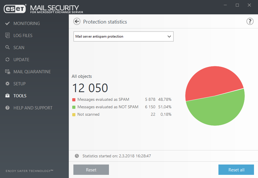ESET Mail Security for Microsoft Exchange Server - Tools/Protection Statistics