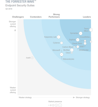 Forrester Wave™ Endpoint Security Suites scheme